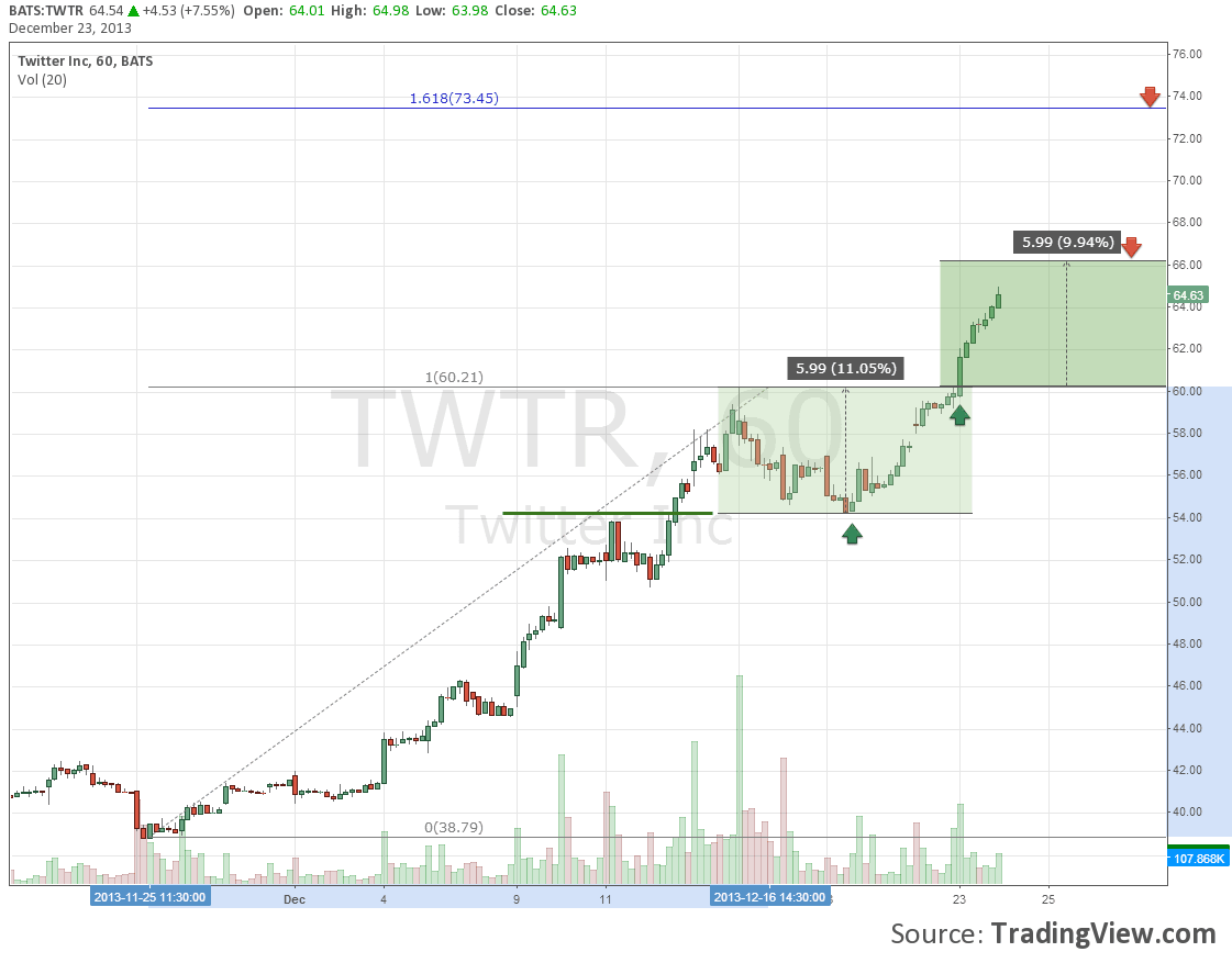 compare two stock charts