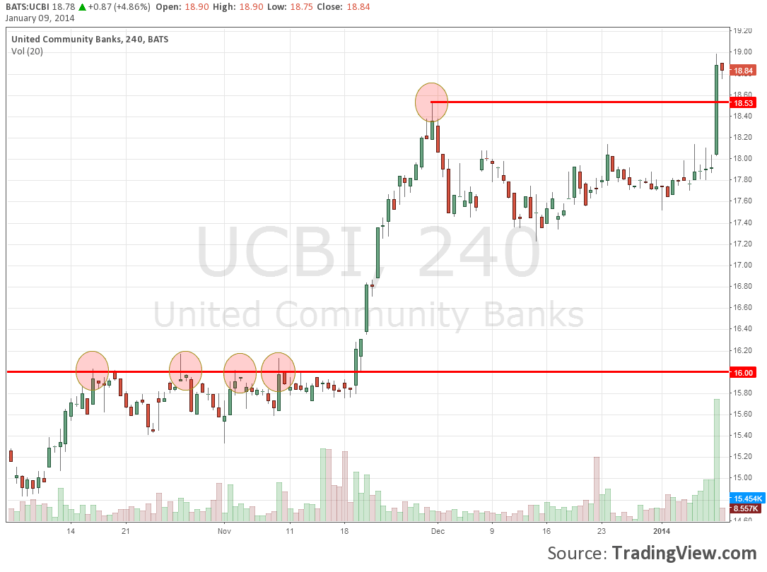 ucbi-breakout-trading-today