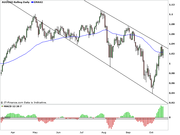 AUD/USD_downward_channel
